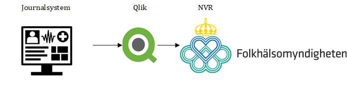 Data hämtas från journalsystemet och via Qlik levereras till Folkhälsomyndigheten